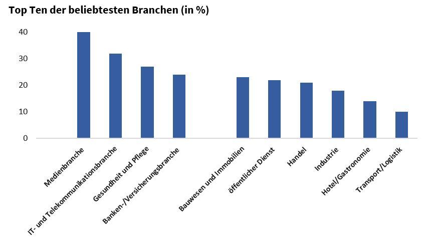 Diagramm Top Ten der beliebtesten Branchen bei der Ausbildung